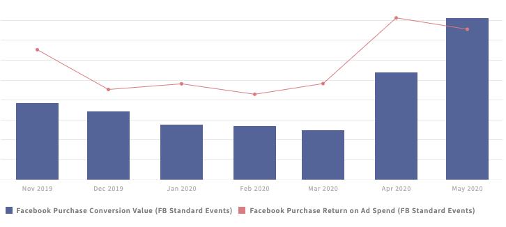 Facebook ads performance chart